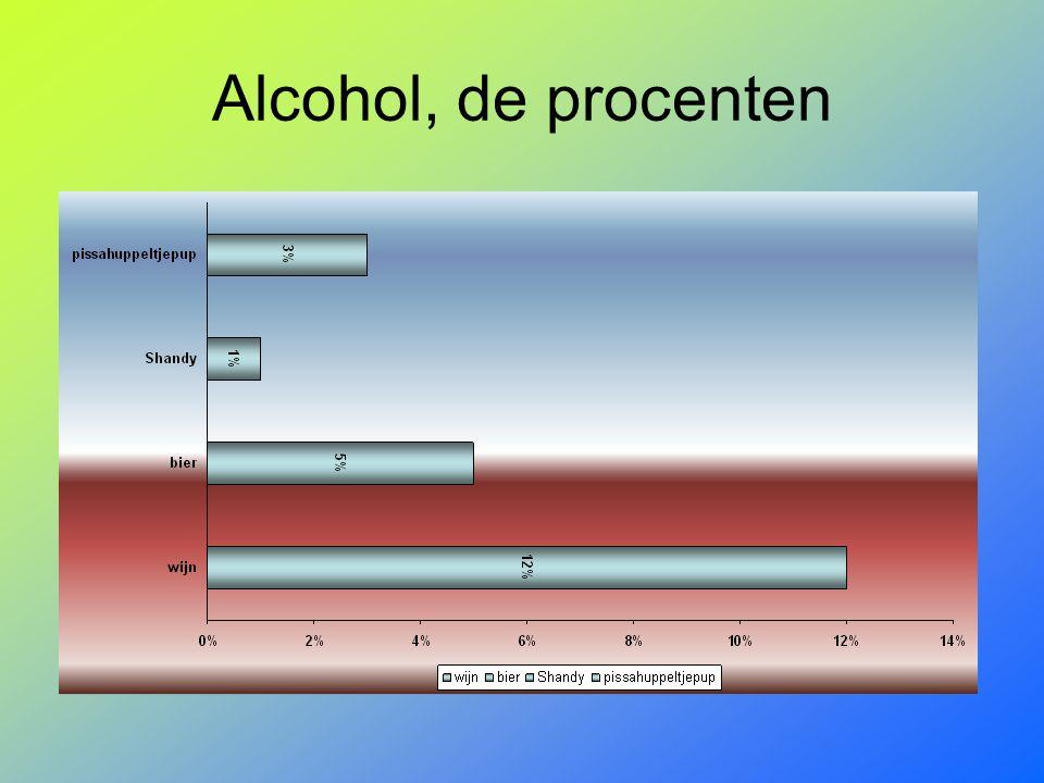 Alcohol, de procenten