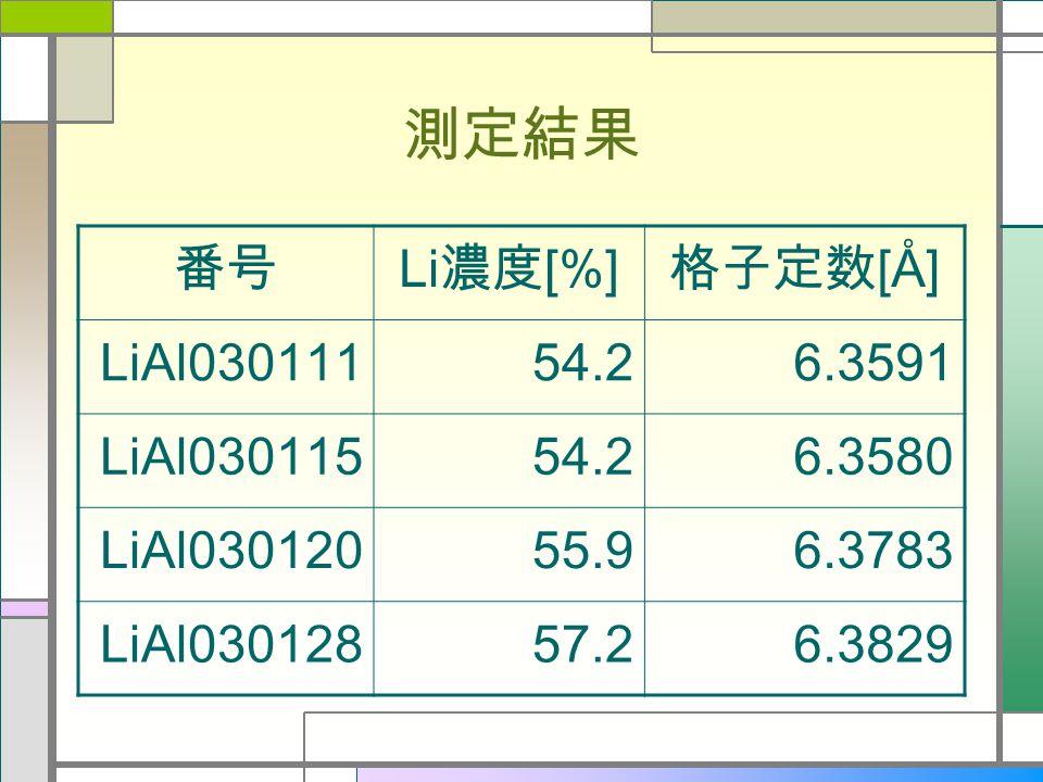 測定結果 番号 Li 濃度 [%] 格子定数 [ Å ] LiAl03011154.26.3591 LiAl03011554.26.3580 LiAl03012055.96.3783 LiAl03012857.26.3829