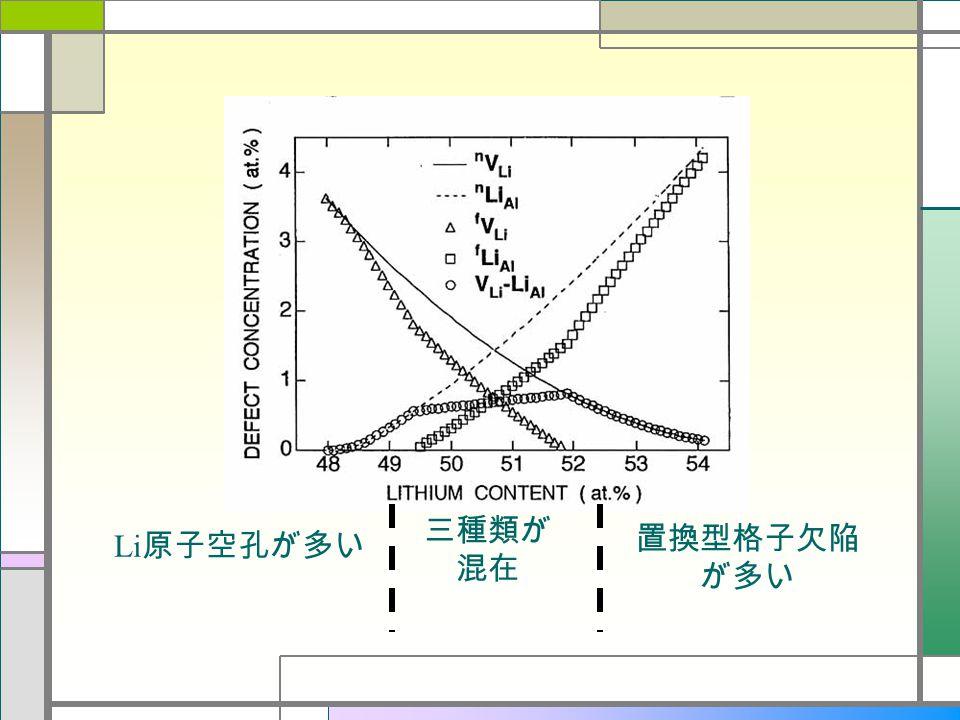 三種類が 混在 Li 原子空孔が多い 置換型格子欠陥 が多い