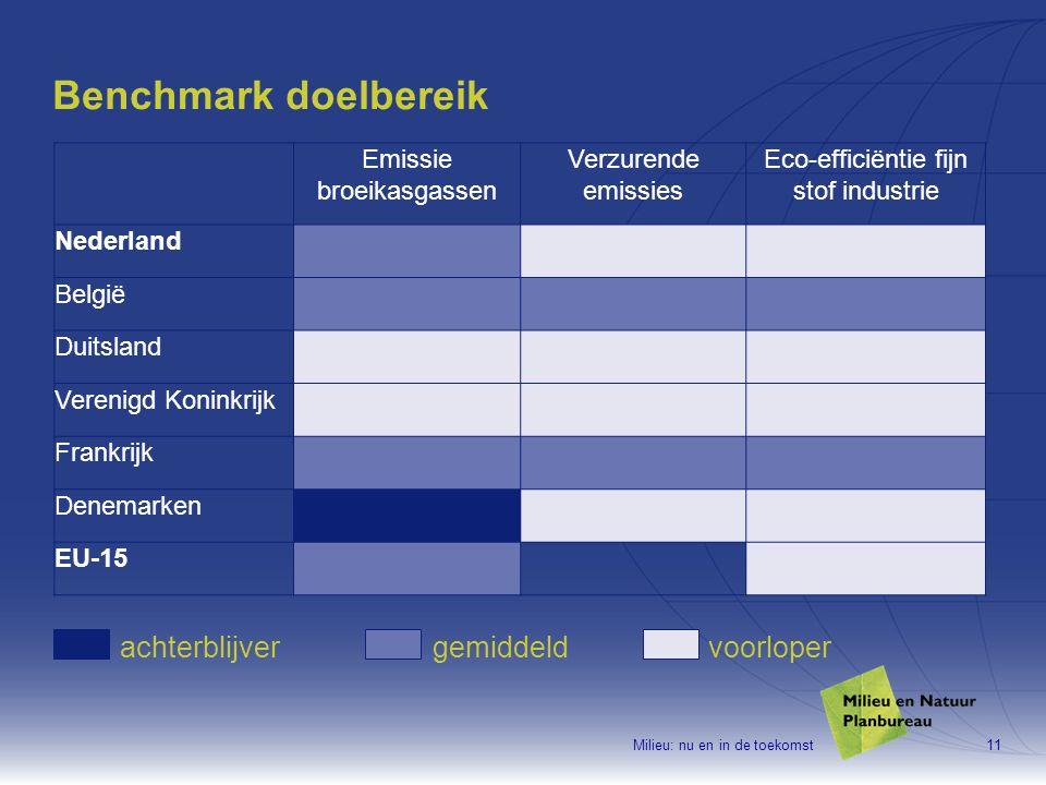 Milieu: nu en in de toekomst11 Benchmark doelbereik Emissie broeikasgassen Verzurende emissies Eco-efficiëntie fijn stof industrie Nederland België Duitsland Verenigd Koninkrijk Frankrijk Denemarken EU-15 achterblijvergemiddeldvoorloper
