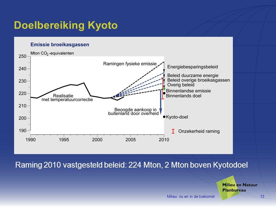 Milieu: nu en in de toekomst13 Doelbereiking Kyoto Raming 2010 vastgesteld beleid: 224 Mton, 2 Mton boven Kyotodoel