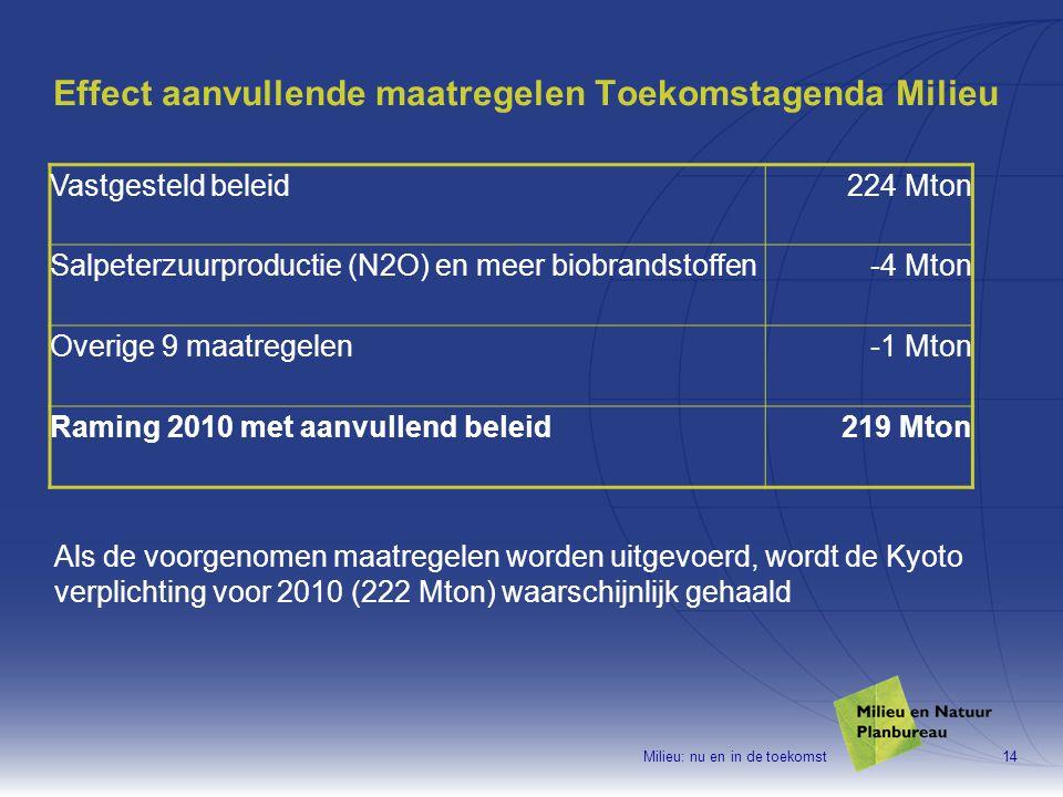 Milieu: nu en in de toekomst14 Effect aanvullende maatregelen Toekomstagenda Milieu Vastgesteld beleid224 Mton Salpeterzuurproductie (N2O) en meer biobrandstoffen-4 Mton Overige 9 maatregelen-1 Mton Raming 2010 met aanvullend beleid219 Mton Als de voorgenomen maatregelen worden uitgevoerd, wordt de Kyoto verplichting voor 2010 (222 Mton) waarschijnlijk gehaald