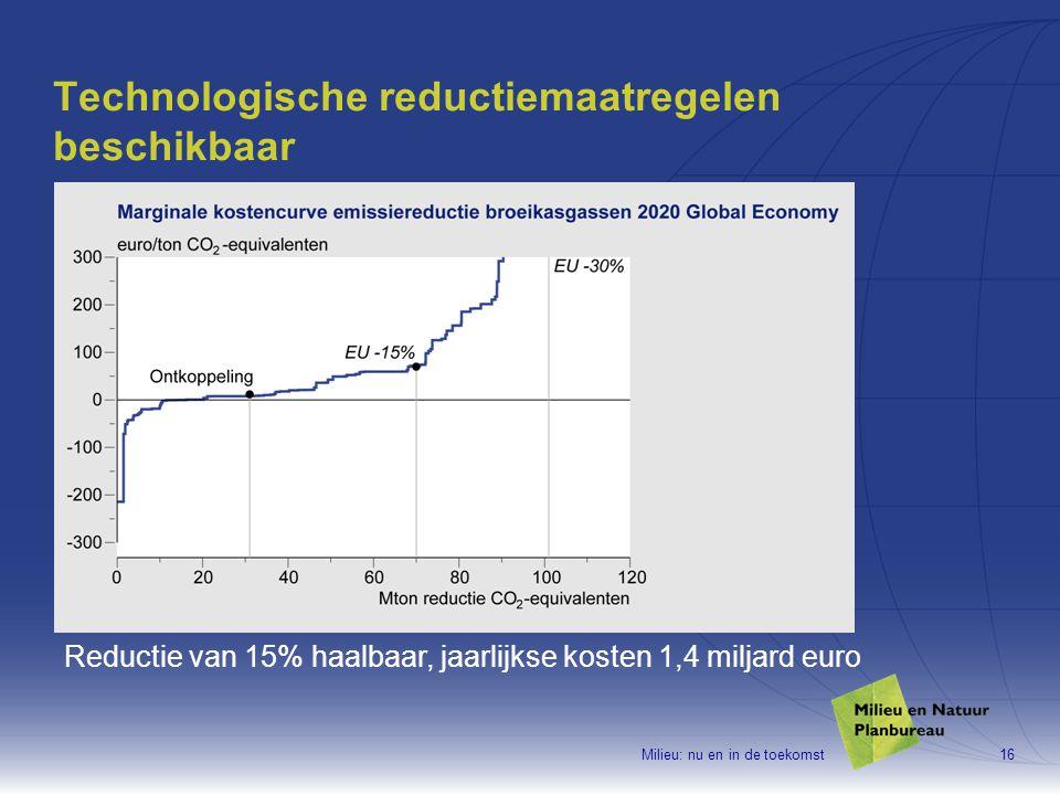 Milieu: nu en in de toekomst16 Technologische reductiemaatregelen beschikbaar Reductie van 15% haalbaar, jaarlijkse kosten 1,4 miljard euro