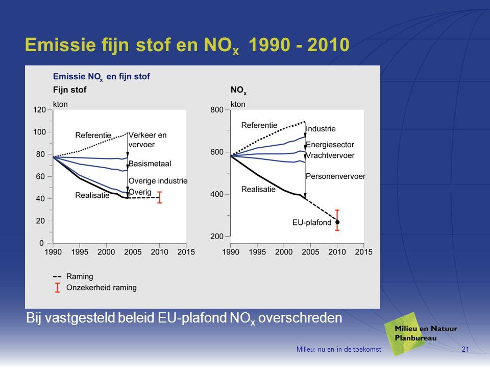 Milieu: nu en in de toekomst21 Emissie fijn stof en NO x 1990 - 2010 Bij vastgesteld beleid EU-plafond NO x overschreden
