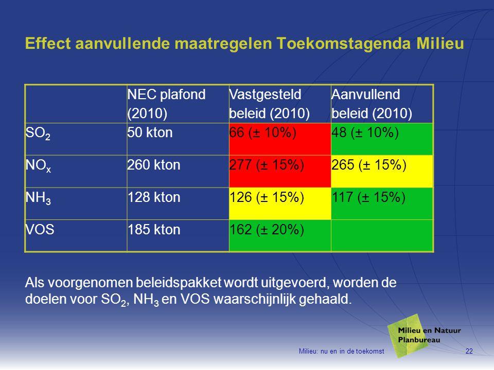 Milieu: nu en in de toekomst22 Effect aanvullende maatregelen Toekomstagenda Milieu NEC plafond (2010) Vastgesteld beleid (2010) Aanvullend beleid (2010) SO 2 50 kton66 (± 10%)48 (± 10%) NO x 260 kton277 (± 15%)265 (± 15%) NH 3 128 kton126 (± 15%)117 (± 15%) VOS185 kton162 (± 20%) Als voorgenomen beleidspakket wordt uitgevoerd, worden de doelen voor SO 2, NH 3 en VOS waarschijnlijk gehaald.