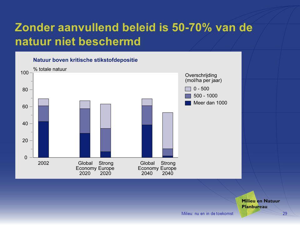 Milieu: nu en in de toekomst29 Zonder aanvullend beleid is 50-70% van de natuur niet beschermd