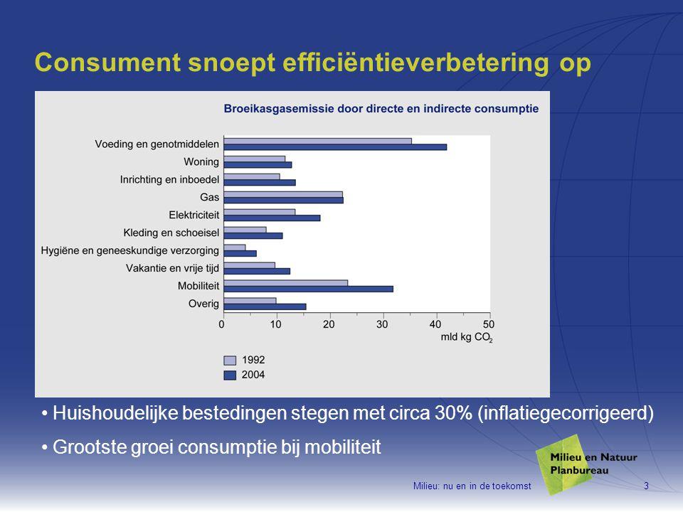 Milieu: nu en in de toekomst3 Consument snoept efficiëntieverbetering op Huishoudelijke bestedingen stegen met circa 30% (inflatiegecorrigeerd) Grootste groei consumptie bij mobiliteit
