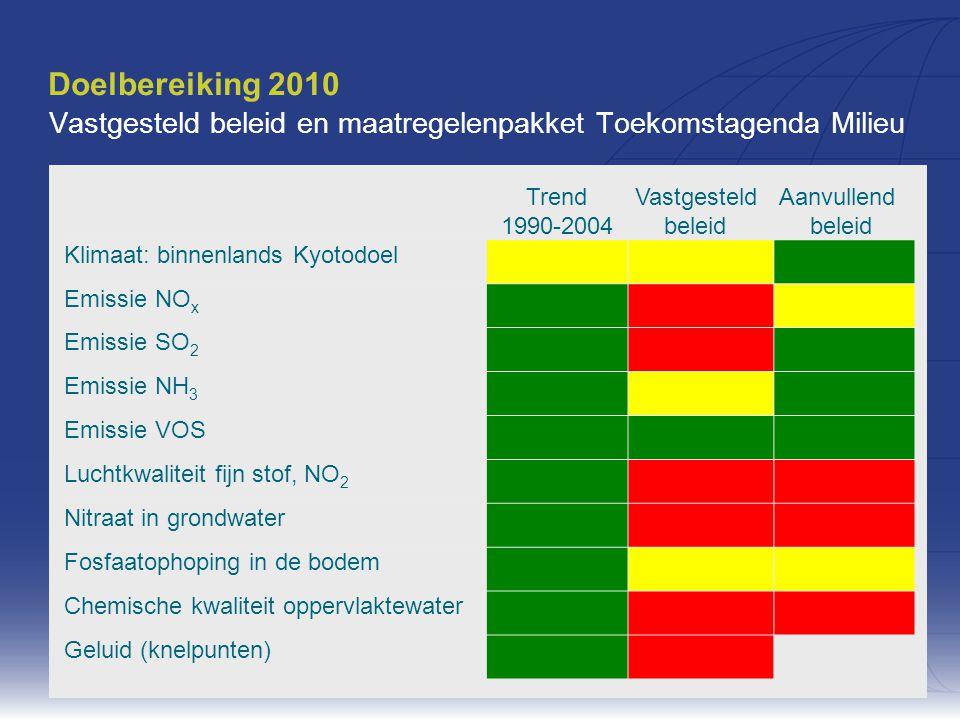 Milieu: nu en in de toekomst30 Doelbereiking 2010 Vastgesteld beleid en maatregelenpakket Toekomstagenda Milieu Trend 1990-2004 Vastgesteld beleid Aanvullend beleid Klimaat: binnenlands Kyotodoel Emissie NO x Emissie SO 2 Emissie NH 3 Emissie VOS Luchtkwaliteit fijn stof, NO 2 Nitraat in grondwater Fosfaatophoping in de bodem Chemische kwaliteit oppervlaktewater Geluid (knelpunten)