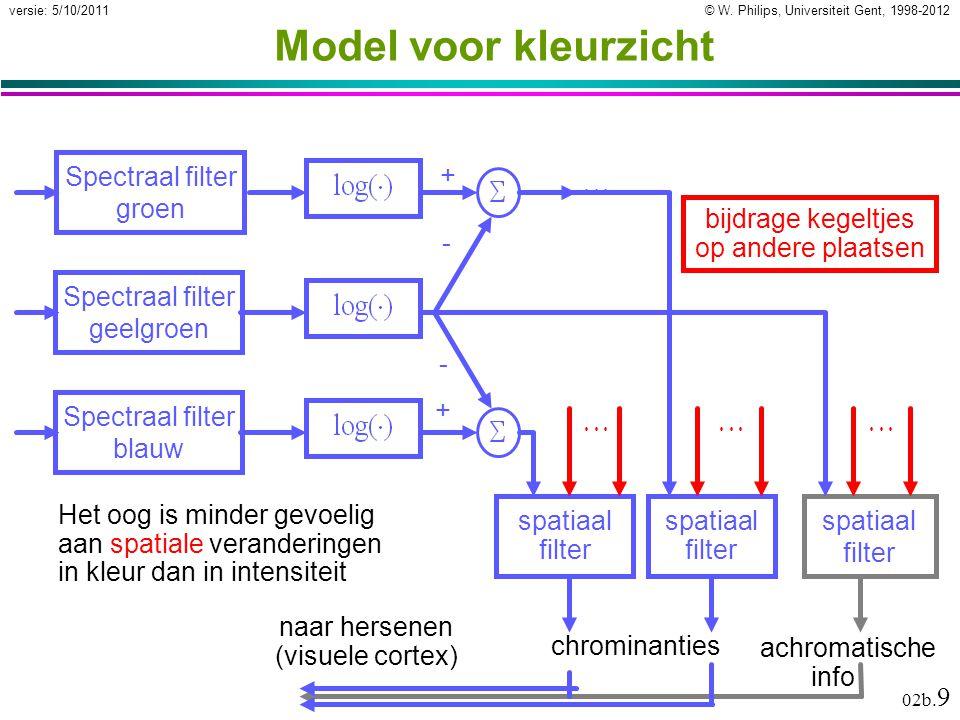 © W. Philips, Universiteit Gent, 1998-2012versie: 5/10/2011 02b. 9 Model voor kleurzicht Spectraal filter geelgroen spatiaal filter bijdrage kegeltjes