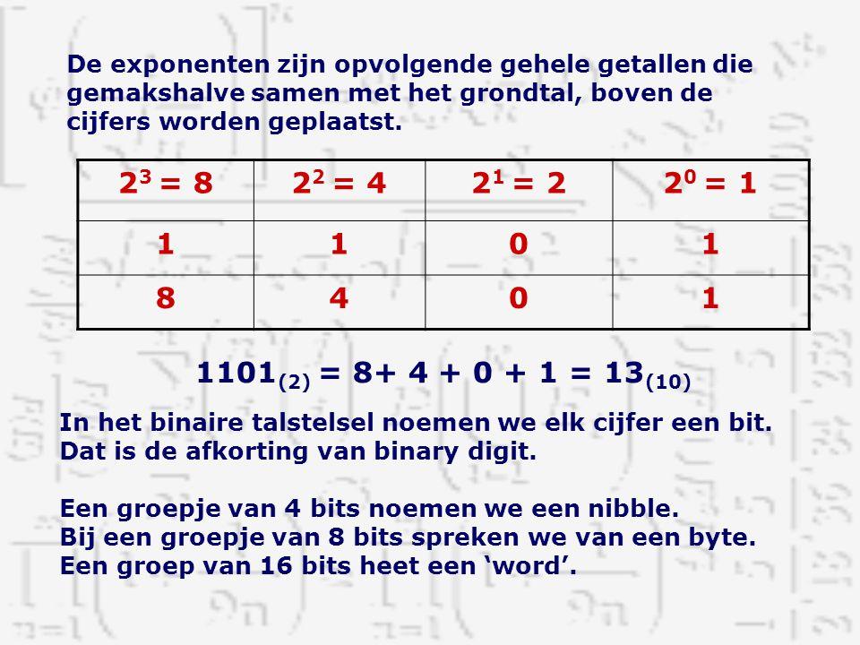 De exponenten zijn opvolgende gehele getallen die gemakshalve samen met het grondtal, boven de cijfers worden geplaatst. 2 3 = 82 2 = 42 1 = 22 0 = 1
