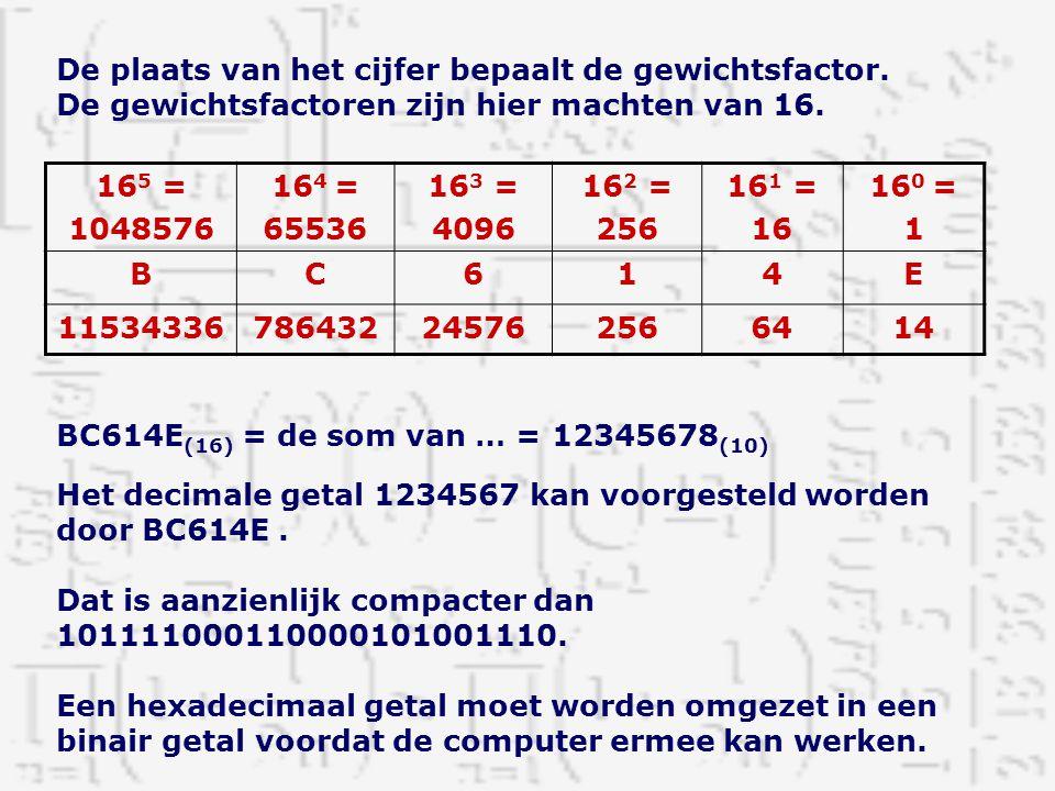 De plaats van het cijfer bepaalt de gewichtsfactor. De gewichtsfactoren zijn hier machten van 16. 16 5 = 1048576 16 4 = 65536 16 3 = 4096 16 2 = 256 1