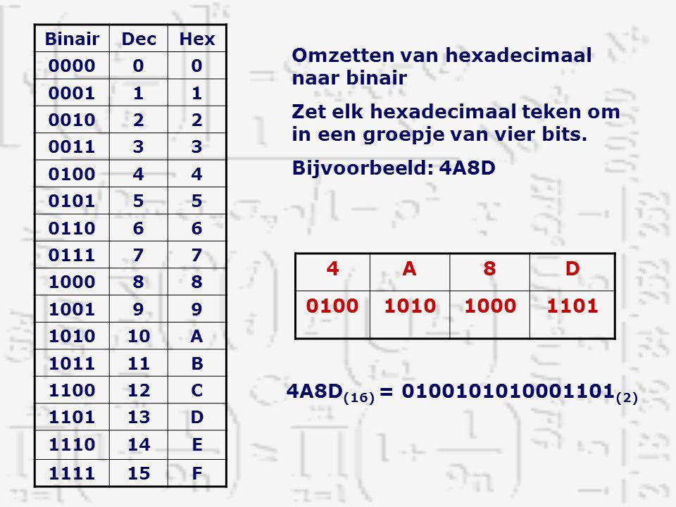 Omzetten van hexadecimaal naar binair Zet elk hexadecimaal teken om in een groepje van vier bits. Bijvoorbeeld: 4A8D 4A8D 0100101010001101 BinairDecHe