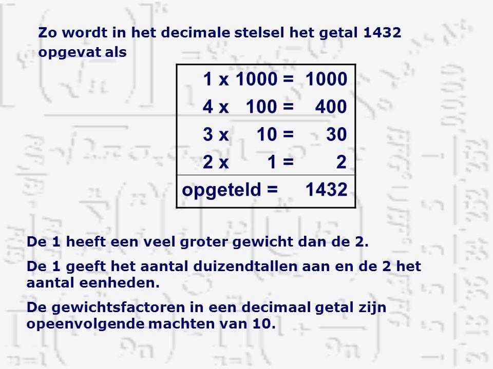 Zo wordt in het decimale stelsel het getal 1432 opgevat als 1 x 1000 = 1000 4 x 100 = 400 3 x 10 = 30 2 x 1 = 2 opgeteld = 1432 De 1 heeft een veel gr