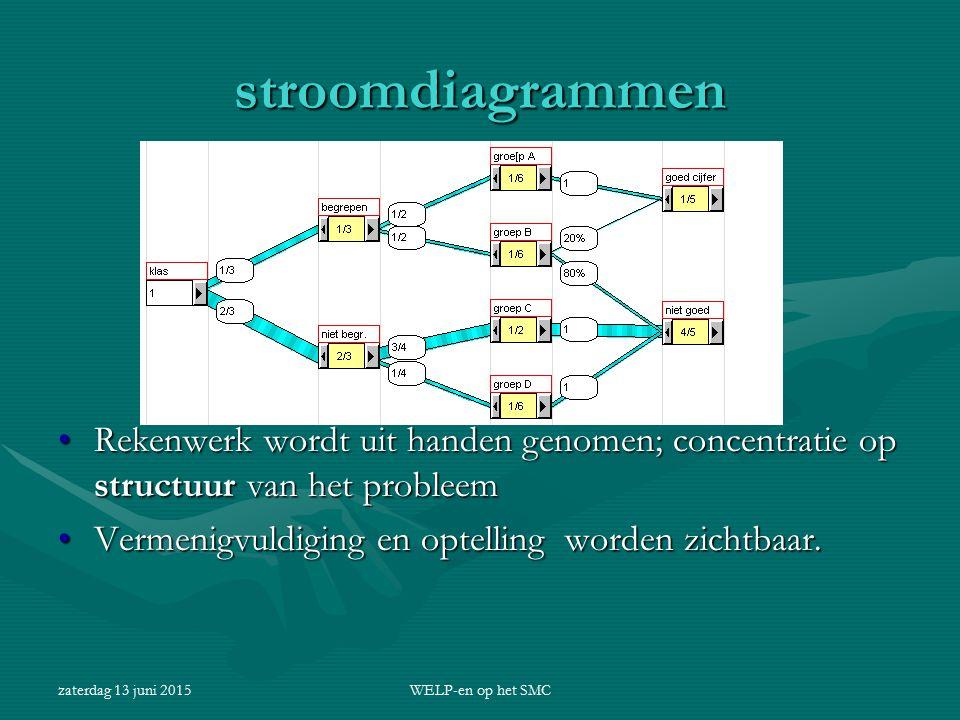 zaterdag 13 juni 2015WELP-en op het SMC stroomdiagrammen Rekenwerk wordt uit handen genomen; concentratie op structuur van het probleem Vermenigvuldig