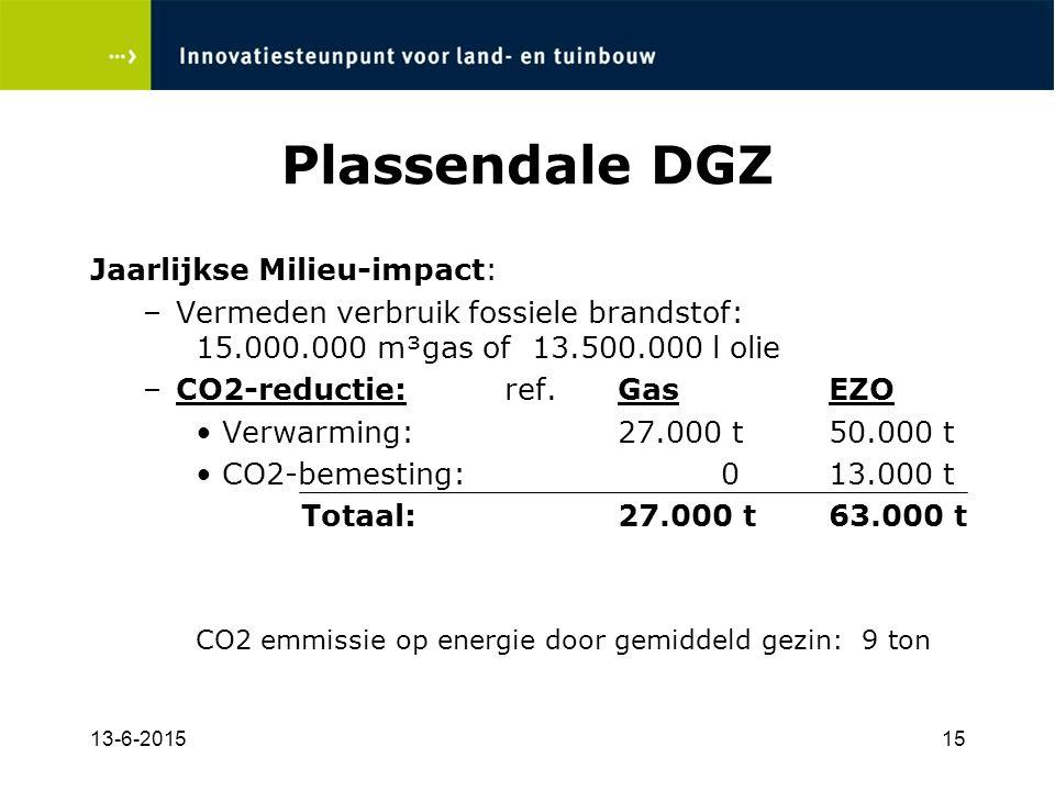 13-6-201515 Plassendale DGZ Jaarlijkse Milieu-impact: –Vermeden verbruik fossiele brandstof: 15.000.000 m³gas of 13.500.000 l olie –CO2-reductie: ref.GasEZO Verwarming:27.000 t50.000 t CO2-bemesting: 013.000 t Totaal:27.000 t63.000 t CO2 emmissie op energie door gemiddeld gezin: 9 ton
