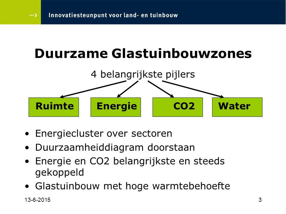 13-6-20153 Duurzame Glastuinbouwzones 4 belangrijkste pijlers Ruimte Energie CO2 Water Energiecluster over sectoren Duurzaamheiddiagram doorstaan Energie en CO2 belangrijkste en steeds gekoppeld Glastuinbouw met hoge warmtebehoefte