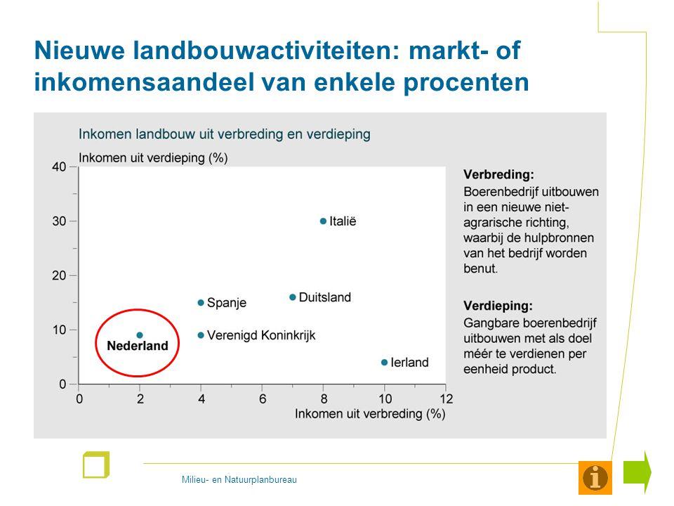 Milieu- en Natuurplanbureau r Nieuwe landbouwactiviteiten: markt- of inkomensaandeel van enkele procenten