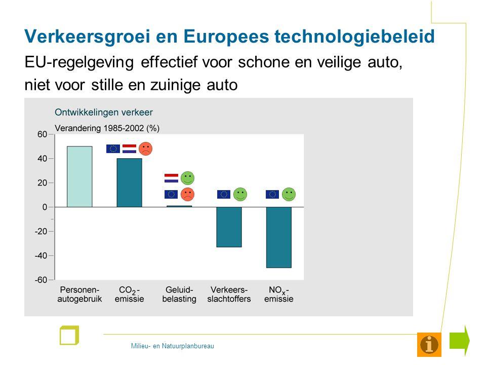 Milieu- en Natuurplanbureau r Verkeersgroei en Europees technologiebeleid EU-regelgeving effectief voor schone en veilige auto, niet voor stille en zuinige auto