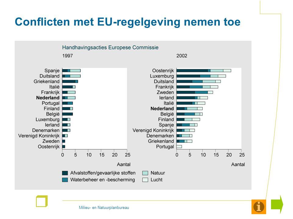 Milieu- en Natuurplanbureau r Conflicten met EU-regelgeving nemen toe