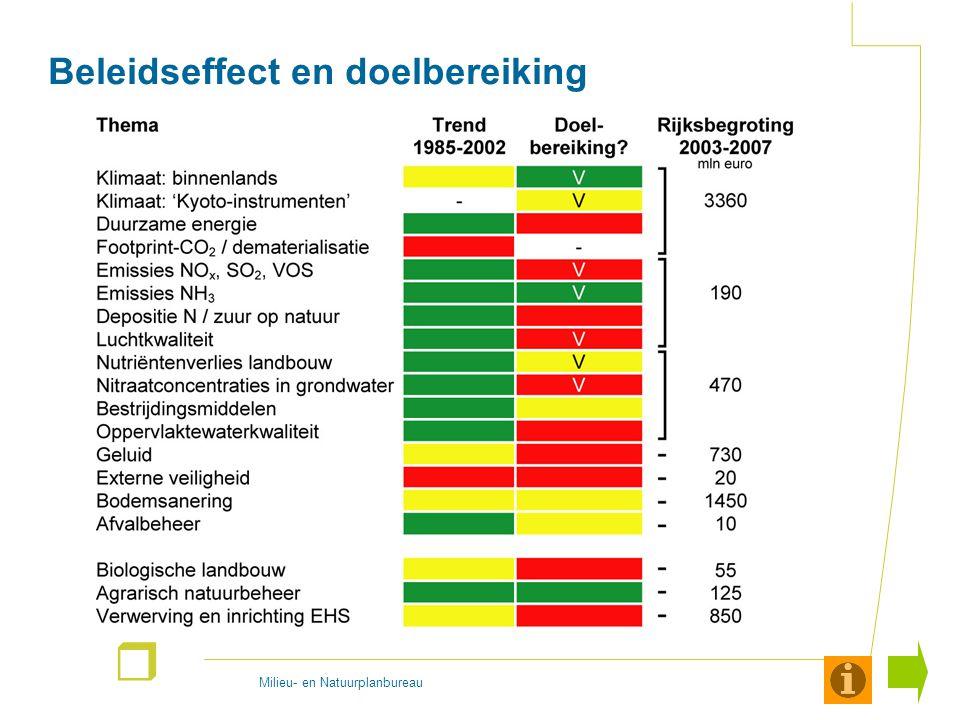 Milieu- en Natuurplanbureau r Verkeer en technologie De verkeersdrukte is de afgelopen decennia sterk toegenomen.