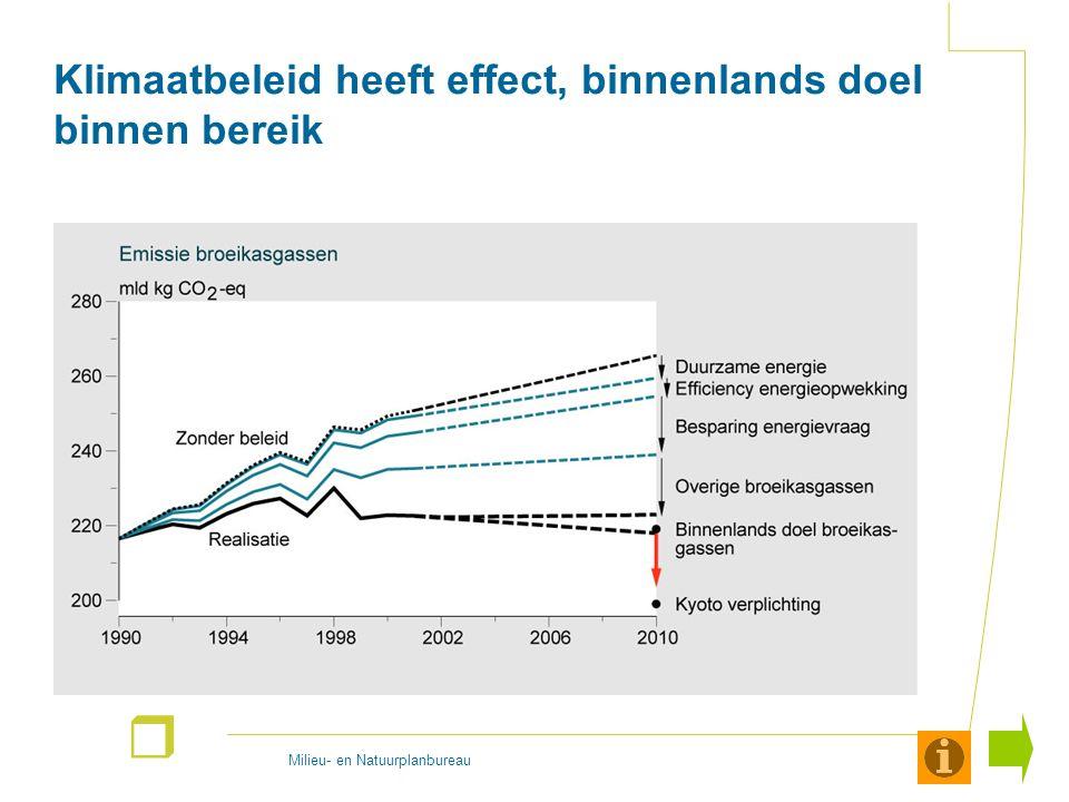 Milieu- en Natuurplanbureau r Klimaateffect heeft effect, behalen Kyoto doelstelling in beeld De effecten van klimaatbeleid worden in 4 stappen ontleed (zichtbaar in de 'view/slide show' mode): Stap 1) De bovenste lijn geeft de geschatte ontwikkelingen in de totale uitstoot van broeikasgassen in Nederland wanneer er geen klimaatbeleid zou zijn (1990-2010).