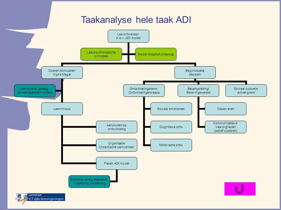 Les ontwerpen m.b.v. ADI model Doelen formuleren Vlgns Mager Leerinhoud Aansluiten op ontwikkeling Organisatie Didactische werkvormen Fasen ADI model
