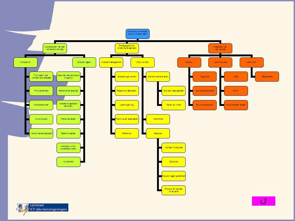 Verhalend ontwerpen (story-line approach) Voorbereiden van een verhalend ontwerp Verhaallijn Tijd waarin het verhaal zich afspeelt Plot bedenken Hoofd