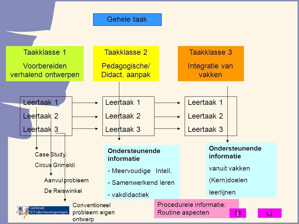 Gehele taak Taakklasse 1 Voorbereiden verhalend ontwerpen Taakklasse 2 Pedagogische/ Didact. aanpak Taakklasse 3 Integratie van vakken Leertaak 1 Leer
