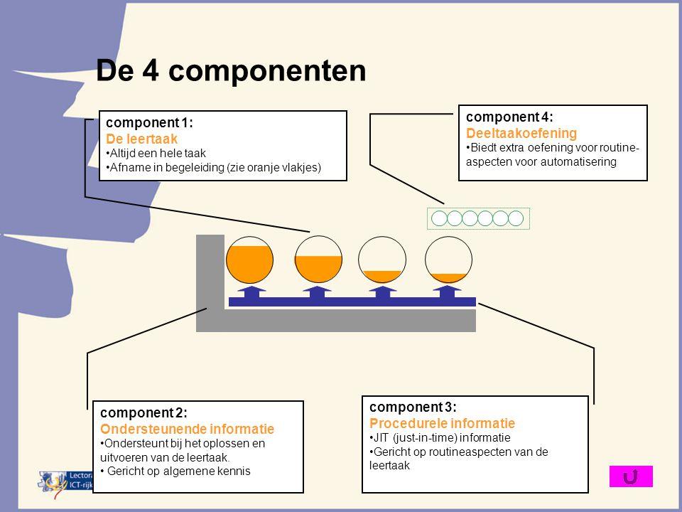 De 4 componenten component 1: De leertaak Altijd een hele taak Afname in begeleiding (zie oranje vlakjes) component 2: Ondersteunende informatie Onder