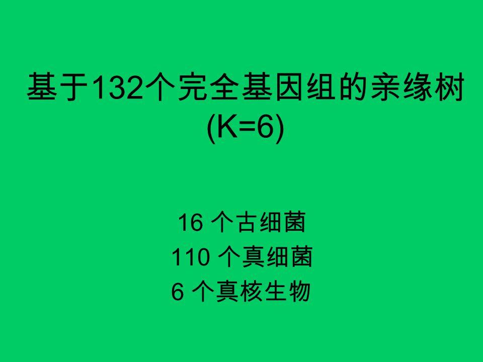 基于 132 个完全基因组的亲缘树 (K=6) 16 个古细菌 110 个真细菌 6 个真核生物