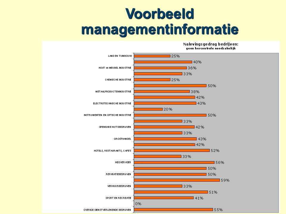 Voorbeeld managementinformatie