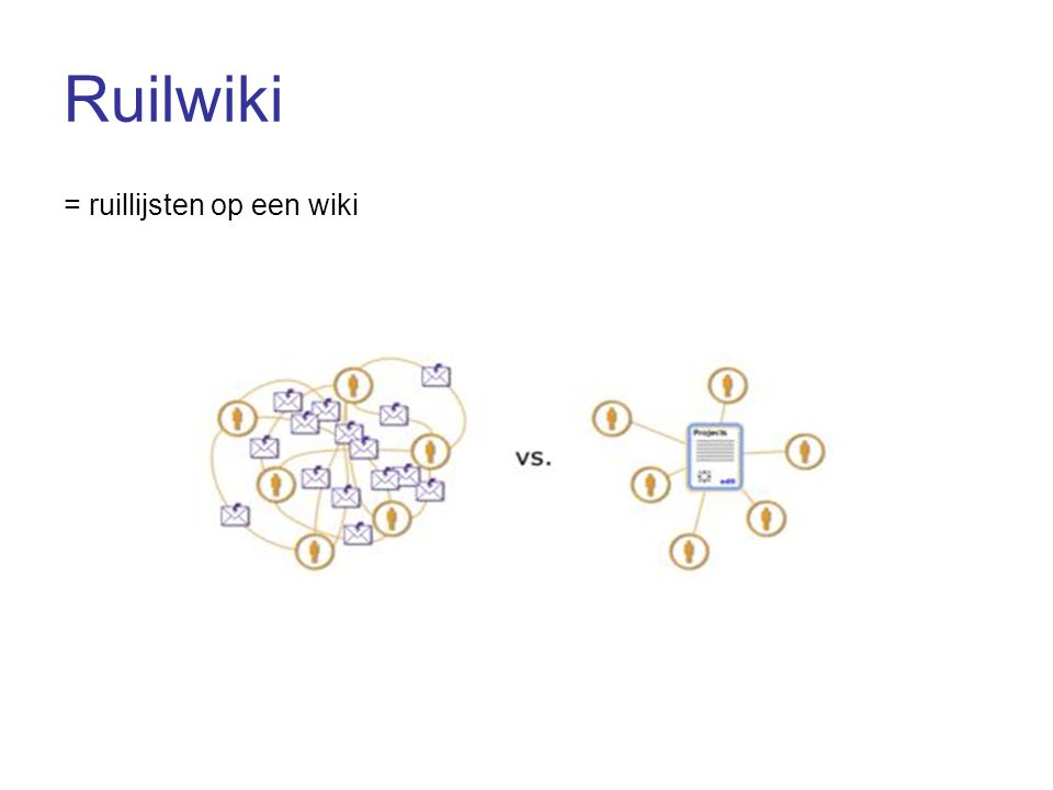 Ruilwiki = ruillijsten op een wiki