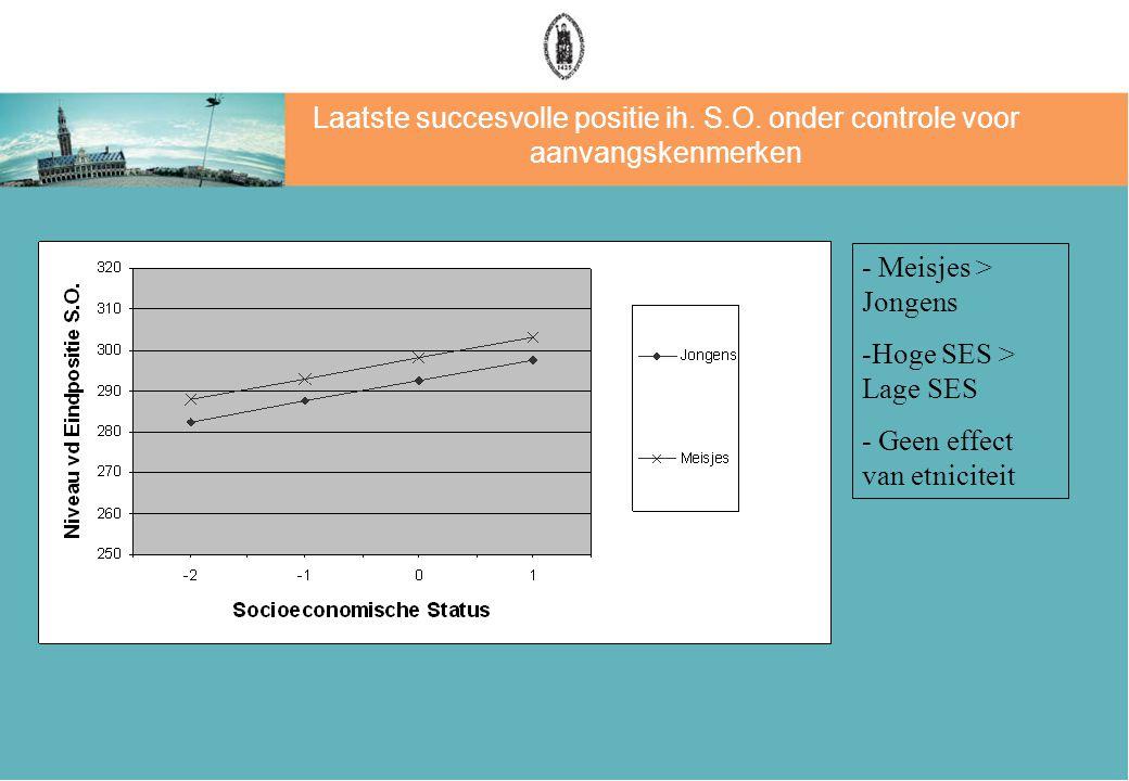 Model zonder controle voor aanvangskenmerken van leerlingen: 'Totale Effecten'