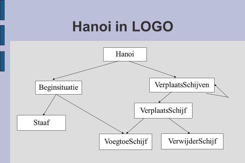 Hanoi in LOGO Hanoi Beginsituatie VerplaatsSchijven VerplaatsSchijf Staaf VoegtoeSchijf VerwijderSchijf