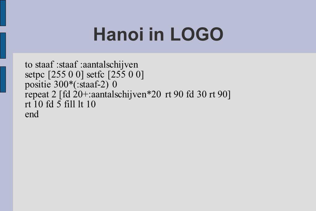 Hanoi in LOGO to staaf :staaf :aantalschijven setpc [255 0 0] setfc [255 0 0] positie 300*(:staaf-2) 0 repeat 2 [fd 20+:aantalschijven*20 rt 90 fd 30 rt 90] rt 10 fd 5 fill lt 10 end