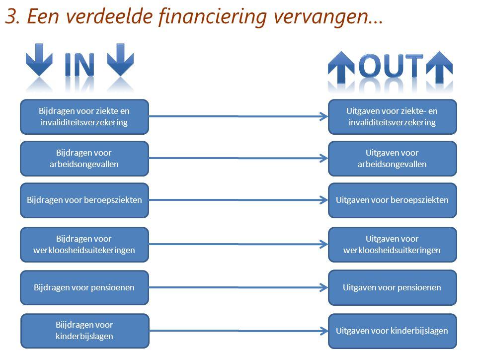 3. Een verdeelde financiering vervangen… Bijdragen voor ziekte en invaliditeitsverzekering Bijdragen voor arbeidsongevallen Bijdragen voor beroepsziek