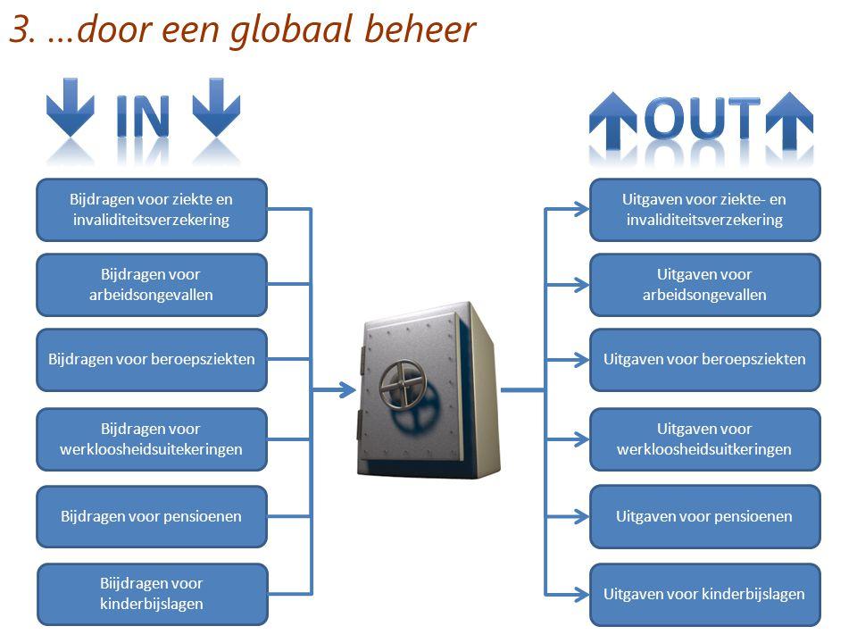 3. …door een globaal beheer Bijdragen voor ziekte en invaliditeitsverzekering Bijdragen voor arbeidsongevallen Bijdragen voor beroepsziekten Bijdragen