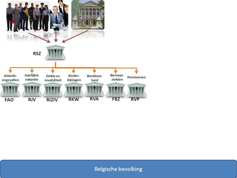 FAO RJV RIZIV RKW RVA RVP RSZ FBZ Belgische bevolking Arbeids- ongevallen Jaarlijkse vakantie Ziekte en invaliditeit Kinder- bijslagen Werkloos- heid