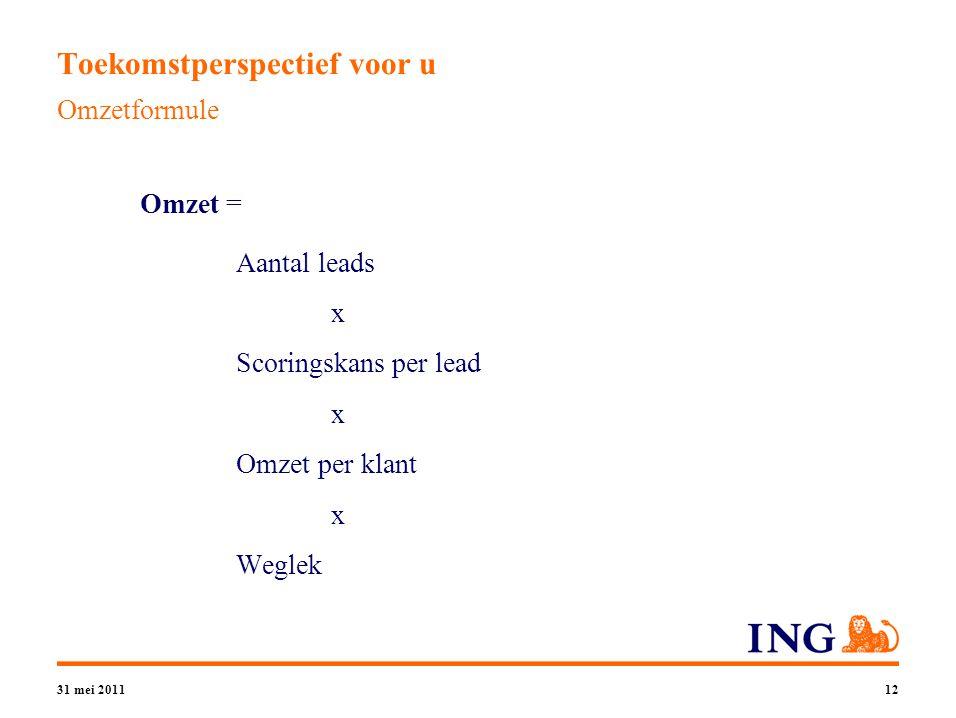 31 mei 201112 Toekomstperspectief voor u Omzetformule Omzet = Aantal leads x Scoringskans per lead x Omzet per klant x Weglek