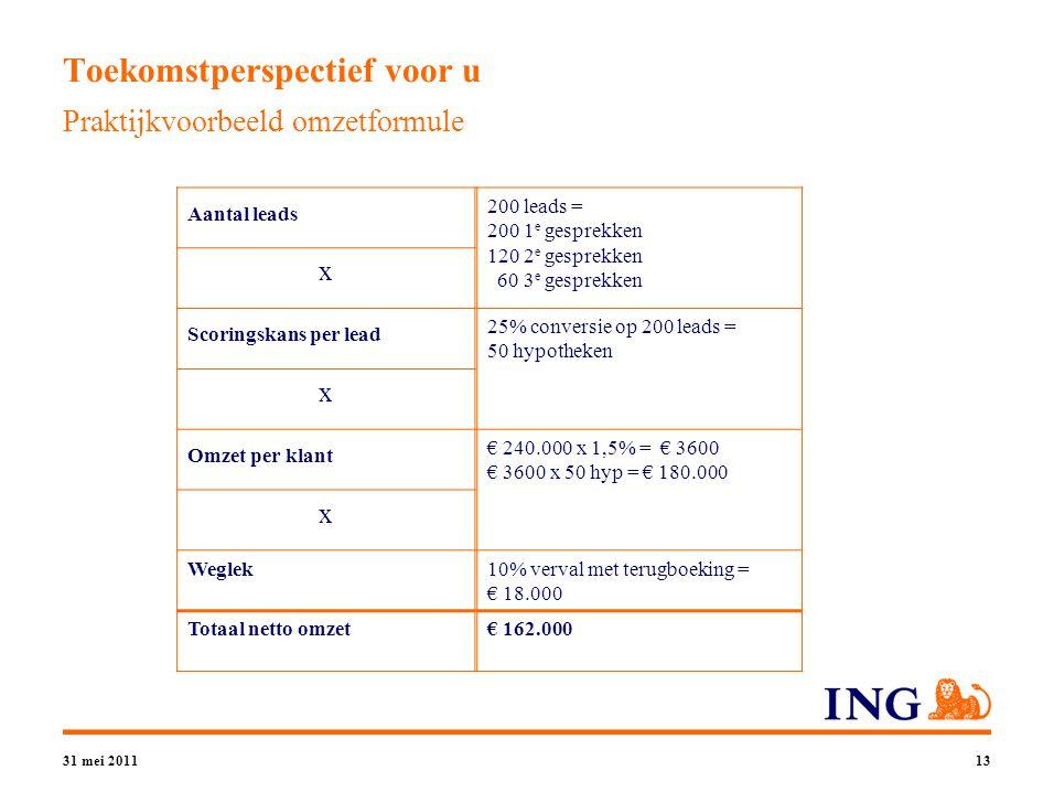31 mei 201113 Toekomstperspectief voor u Praktijkvoorbeeld omzetformule Aantal leads x Scoringskans per lead x Omzet per klant x Weglek Totaal netto omzet 200 leads = 200 1 e gesprekken 120 2 e gesprekken 60 3 e gesprekken 25% conversie op 200 leads = 50 hypotheken € 240.000 x 1,5% = € 3600 € 3600 x 50 hyp = € 180.000 10% verval met terugboeking = € 18.000 € 162.000