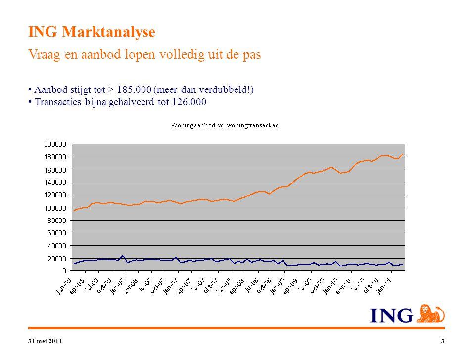 31 mei 20113 ING Marktanalyse Vraag en aanbod lopen volledig uit de pas Aanbod stijgt tot > 185.000 (meer dan verdubbeld!) Transacties bijna gehalveerd tot 126.000