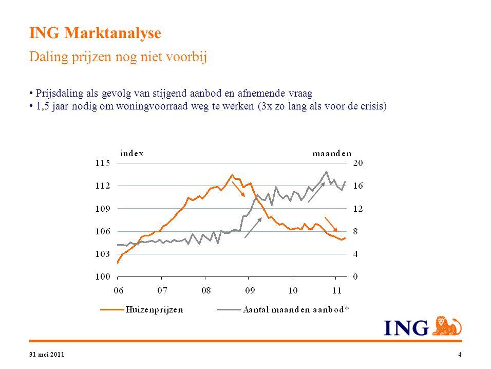 31 mei 20115 ING Marktanalyse Zoekgedrag internet voorspeller voor verdere daling transacties Afgenomen interesse vertaalt zich in minder (zoek)activiteit op de huizenmarkt ING Online Woningmarktindex: verdere afname woningverkopen in Q2