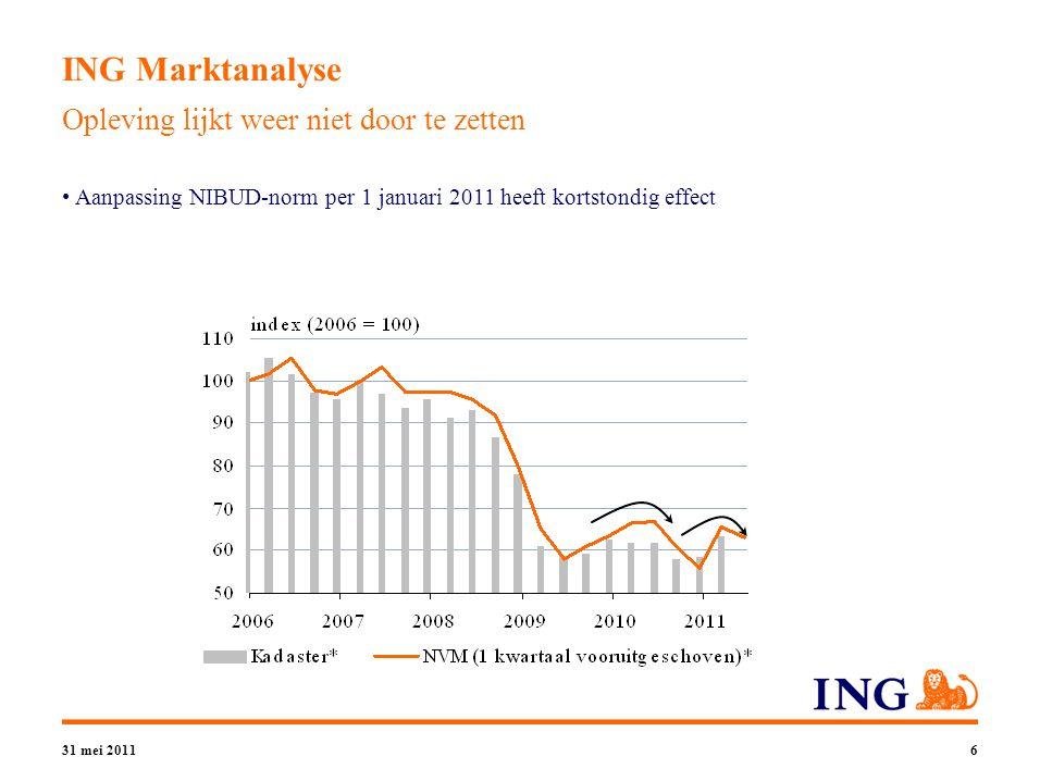 31 mei 20117 ING Marktanalyse - Conclusie 1.Woningaanbod meer dan verdubbeld 2.