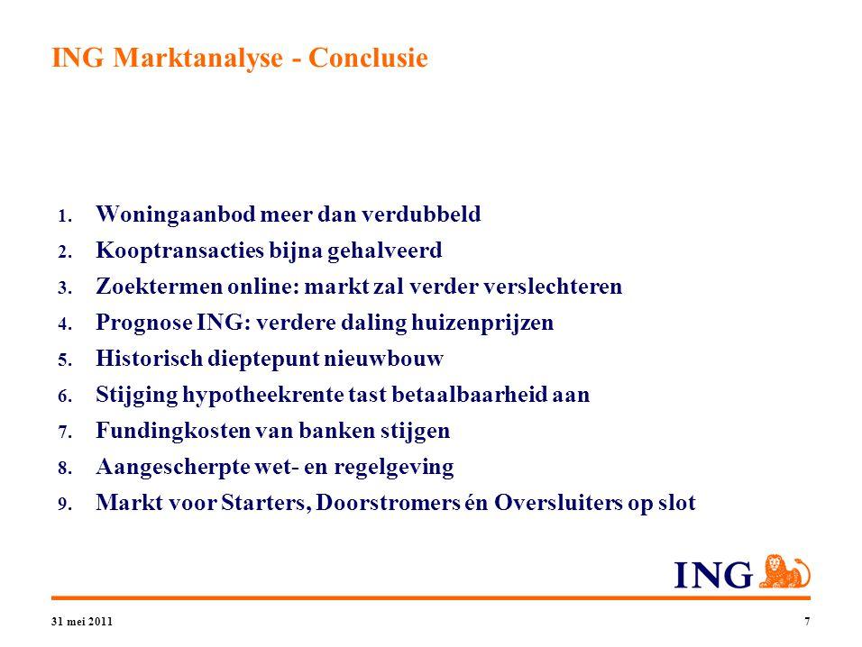 31 mei 20117 ING Marktanalyse - Conclusie 1. Woningaanbod meer dan verdubbeld 2.