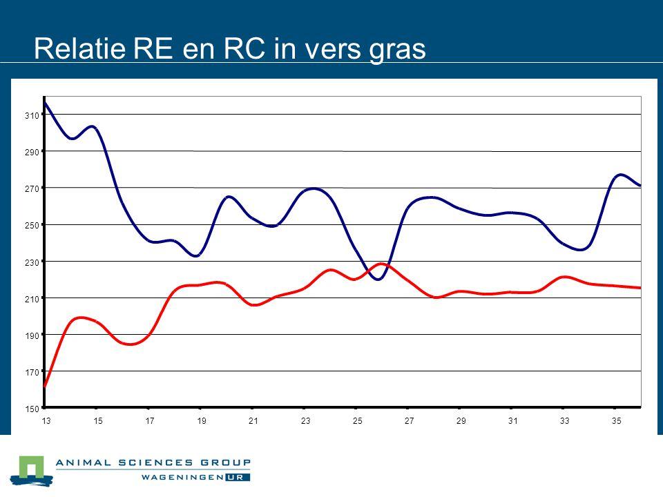 Relatie RE en RC in vers gras Rc Re 150 170 190 210 230 250 270 290 310 131517192123252729313335