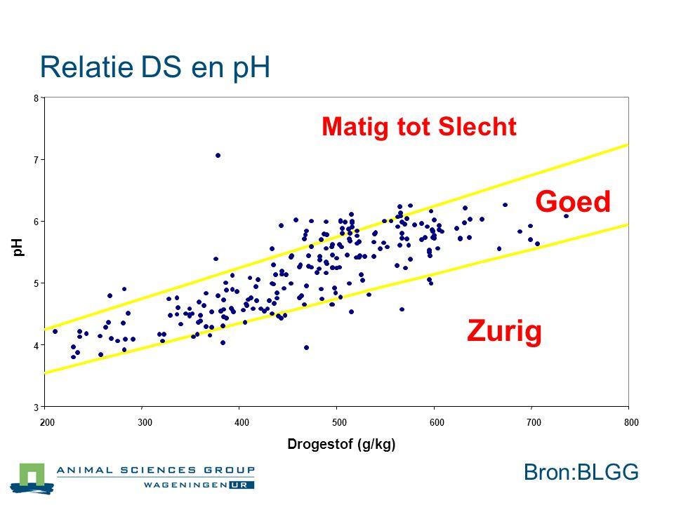 3 4 5 6 7 8 200300400500600700800 Drogestof (g/kg) pH Zurig Goed Matig tot Slecht Relatie DS en pH Bron:BLGG