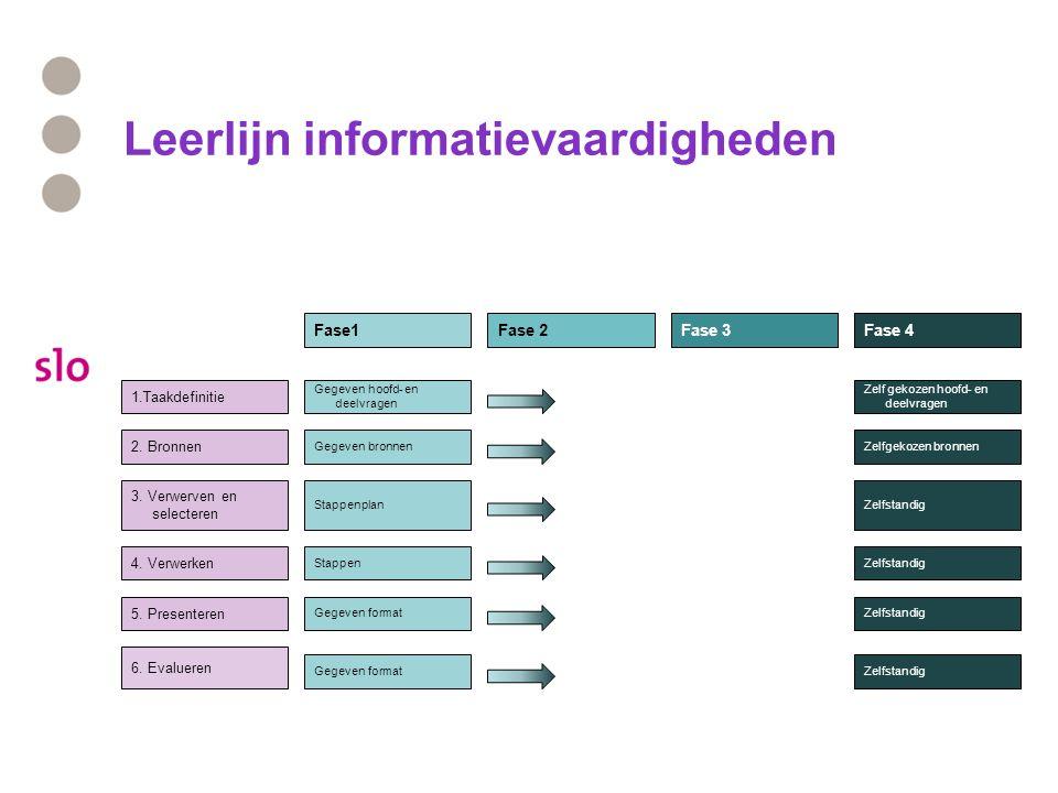 Leerlijn informatievaardigheden 1.Taakdefinitie 2. Bronnen 3. Verwerven en selecteren 4. Verwerken 5. Presenteren Gegeven hoofd- en deelvragen Zelf ge
