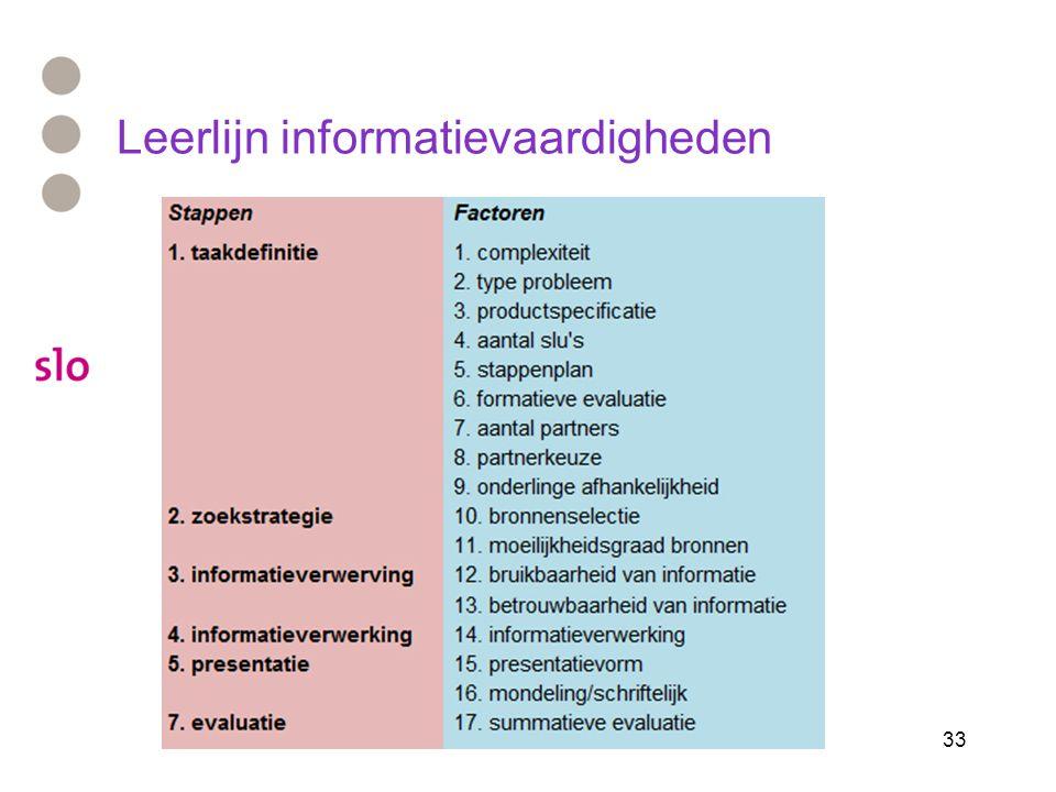 33 Leerlijn informatievaardigheden