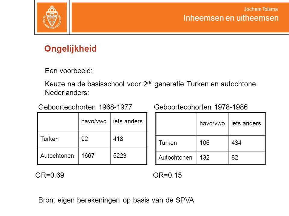 Ongelijkheid havo/vwoiets anders Turken92418 Autochtonen16675223 Inheemsen en uitheemsen Jochem Tolsma Een voorbeeld: Keuze na de basisschool voor 2 de generatie Turken en autochtone Nederlanders: havo/vwoiets anders Turken106434 Autochtonen13282 Geboortecohorten 1968-1977Geboortecohorten 1978-1986 OR=0.69 OR=0.15 Bron: eigen berekeningen op basis van de SPVA