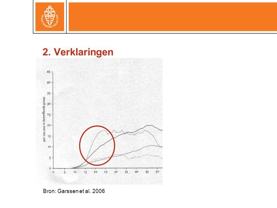 2. Verklaringen Bron: Garssen et al. 2006